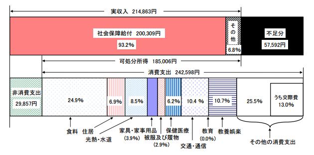 高齢夫婦無職世帯の家計収支2013
