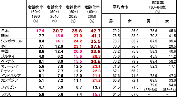 ASEAN プラス3 老齢化指標