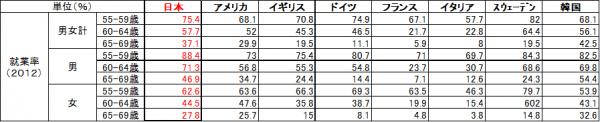 就業率の国際比較