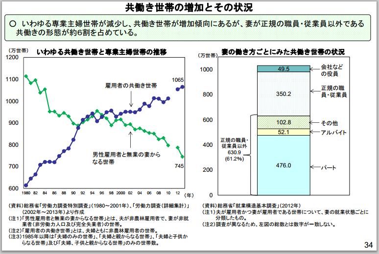 共働き世帯の増加