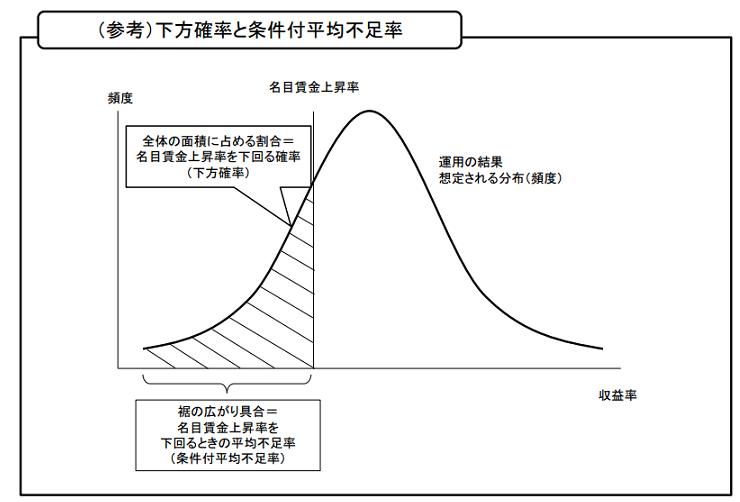 GPIF運用の確率