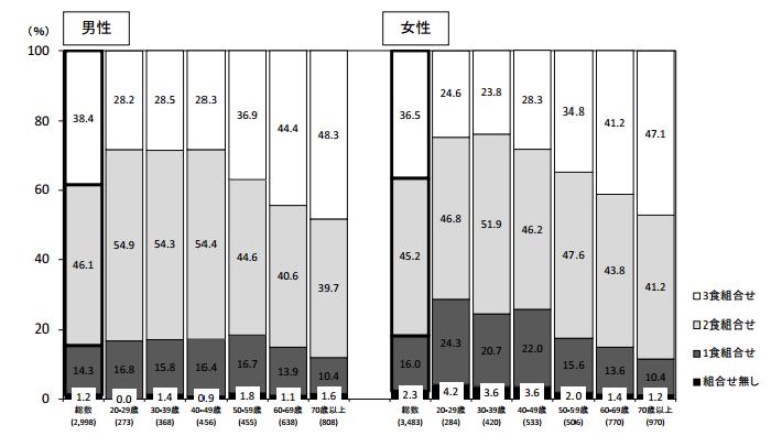 平成25年国民健康調査1 3食の組み合わせ