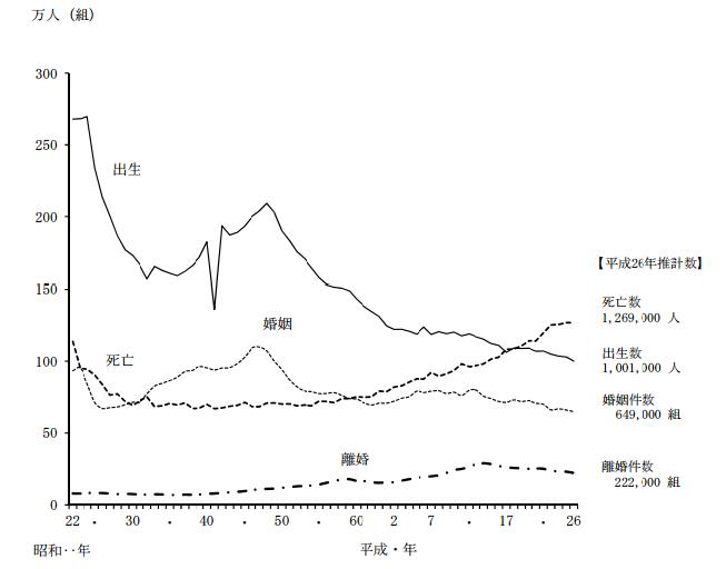 平成26年人口動態統計