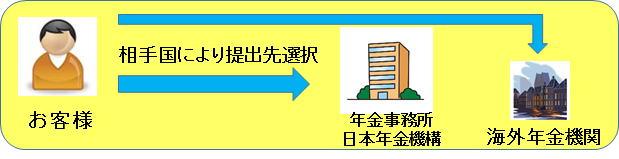 海外年金の受給申請の流れについて説明しています。