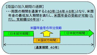 海外年金 両国の年金制度加入期間の通算